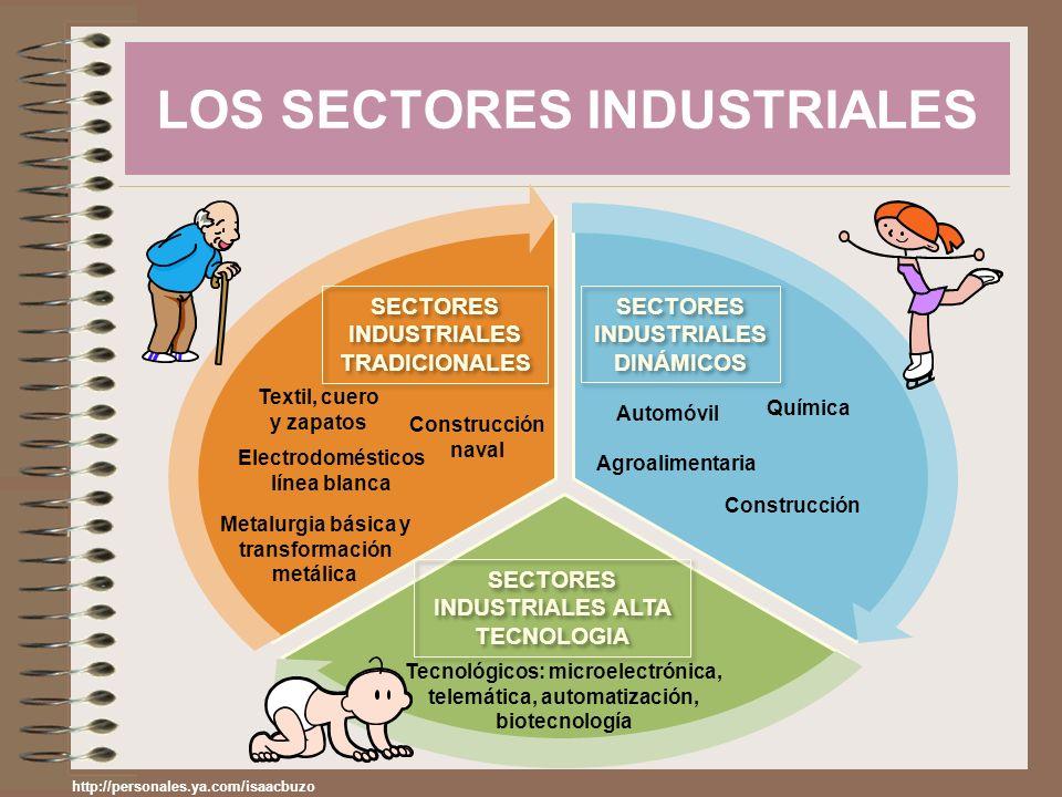 LOS SECTORES INDUSTRIALES