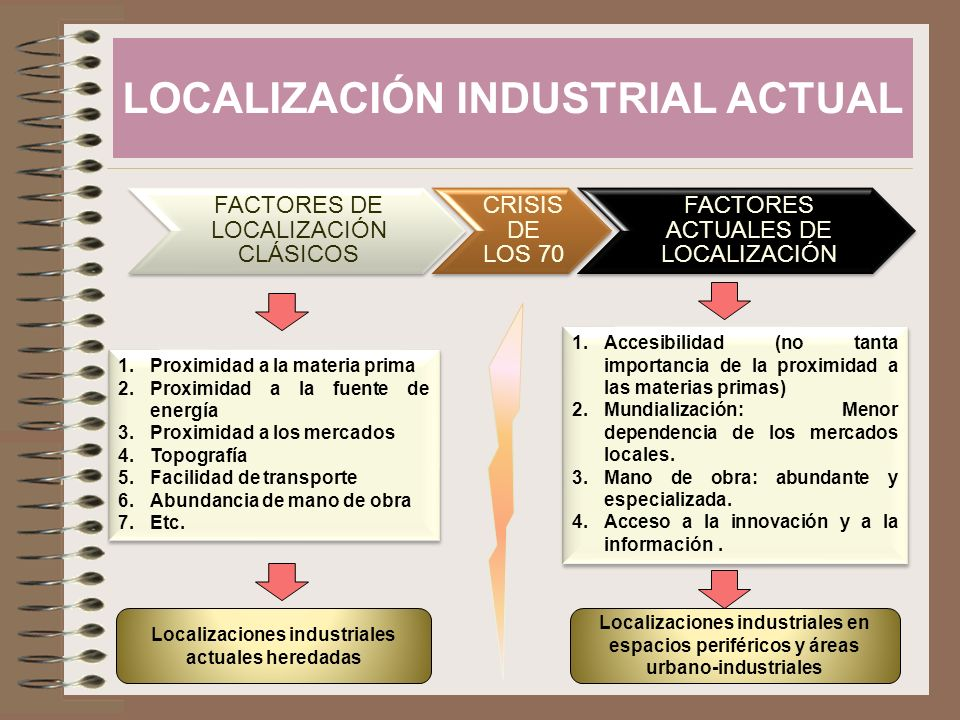 LOCALIZACIÓN INDUSTRIAL ACTUAL