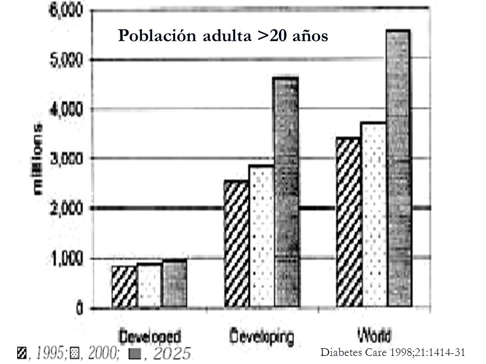Población adulta >20 años
