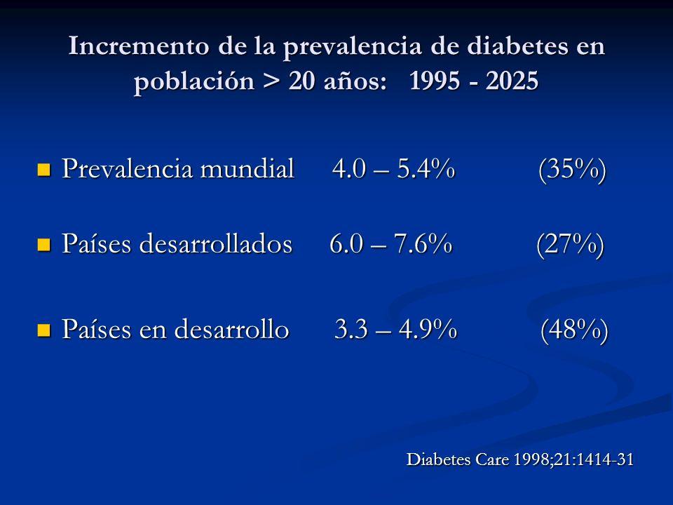 Prevalencia mundial 4.0 – 5.4% (35%)