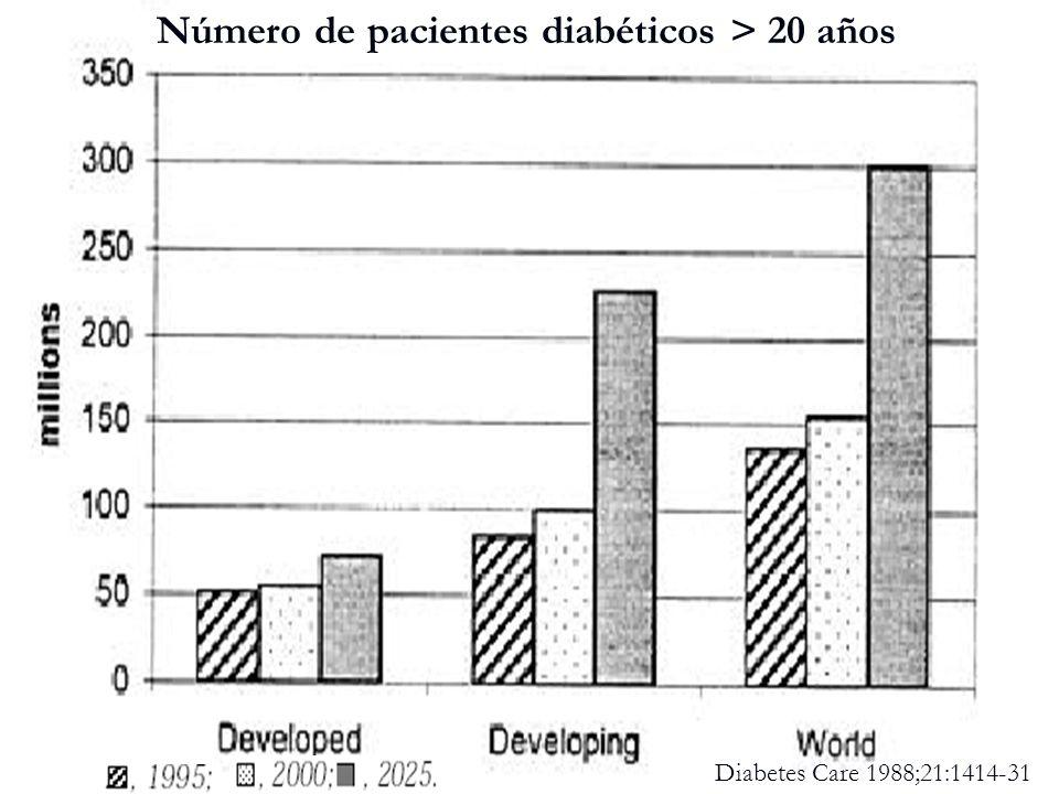Número de pacientes diabéticos > 20 años