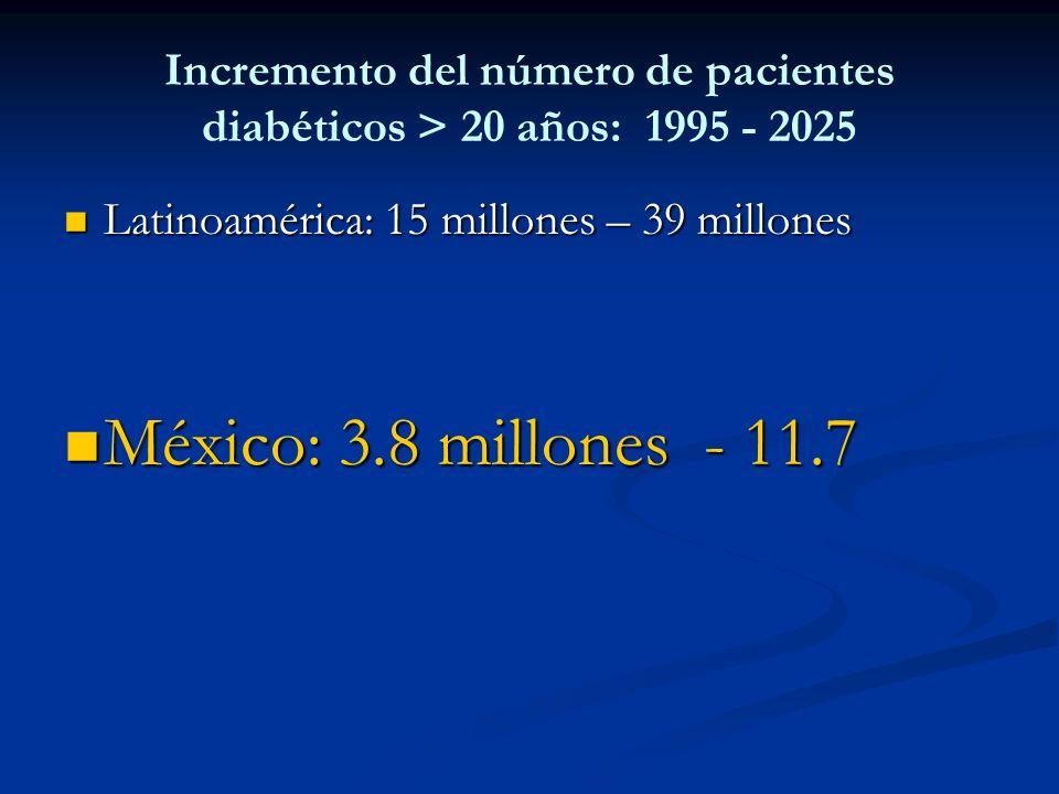 Incremento del número de pacientes diabéticos > 20 años: 1995 - 2025