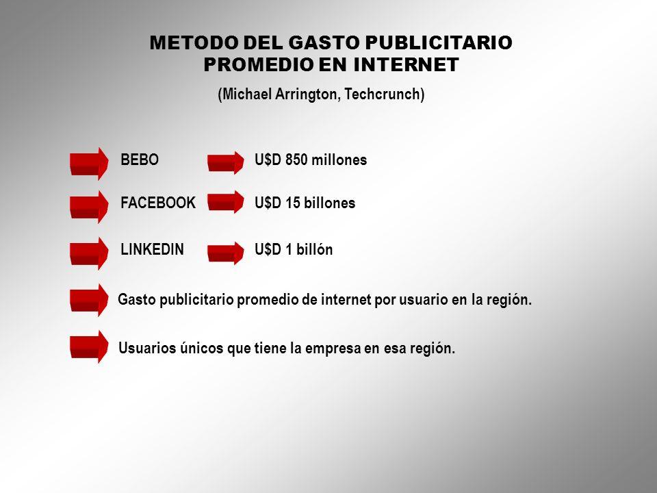 METODO DEL GASTO PUBLICITARIO PROMEDIO EN INTERNET