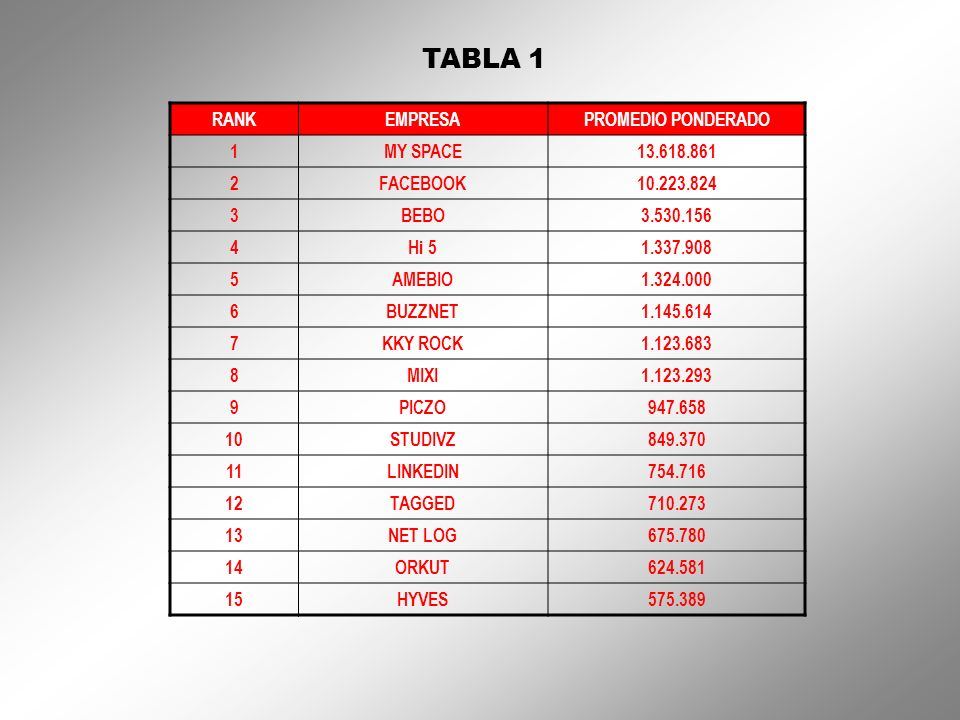 TABLA 1 RANK EMPRESA PROMEDIO PONDERADO 1 MY SPACE 13.618.861 2