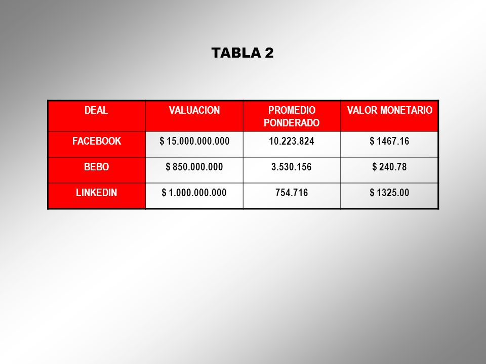 TABLA 2 DEAL VALUACION PROMEDIO PONDERADO VALOR MONETARIO FACEBOOK