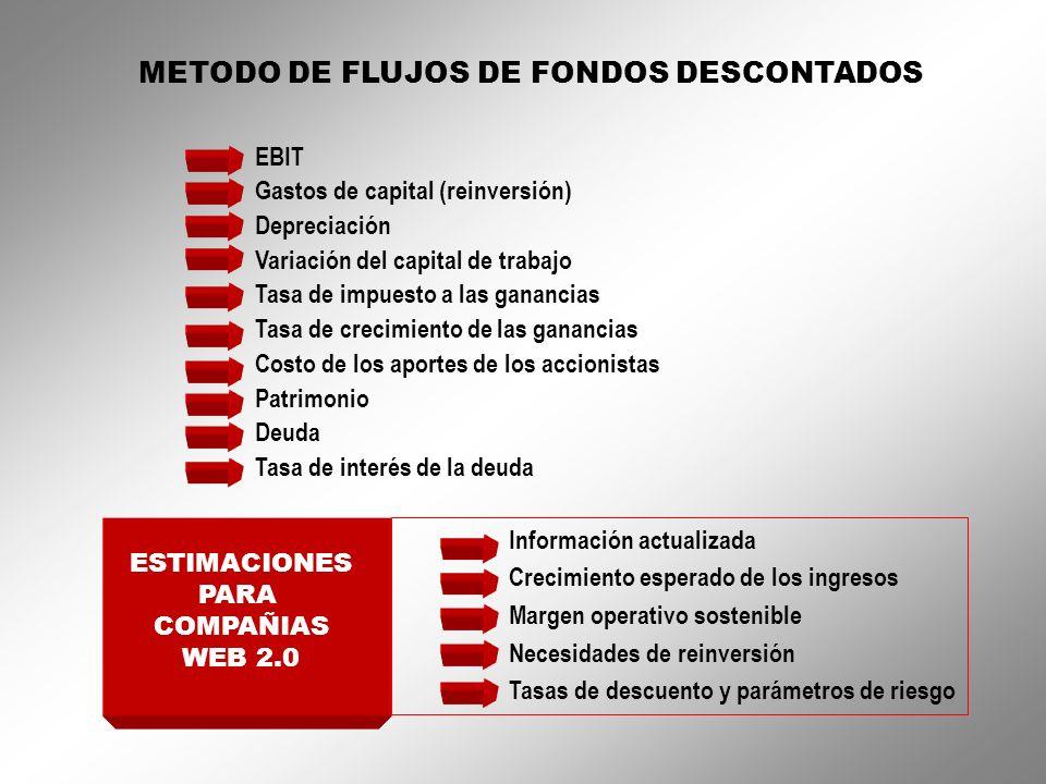 METODO DE FLUJOS DE FONDOS DESCONTADOS