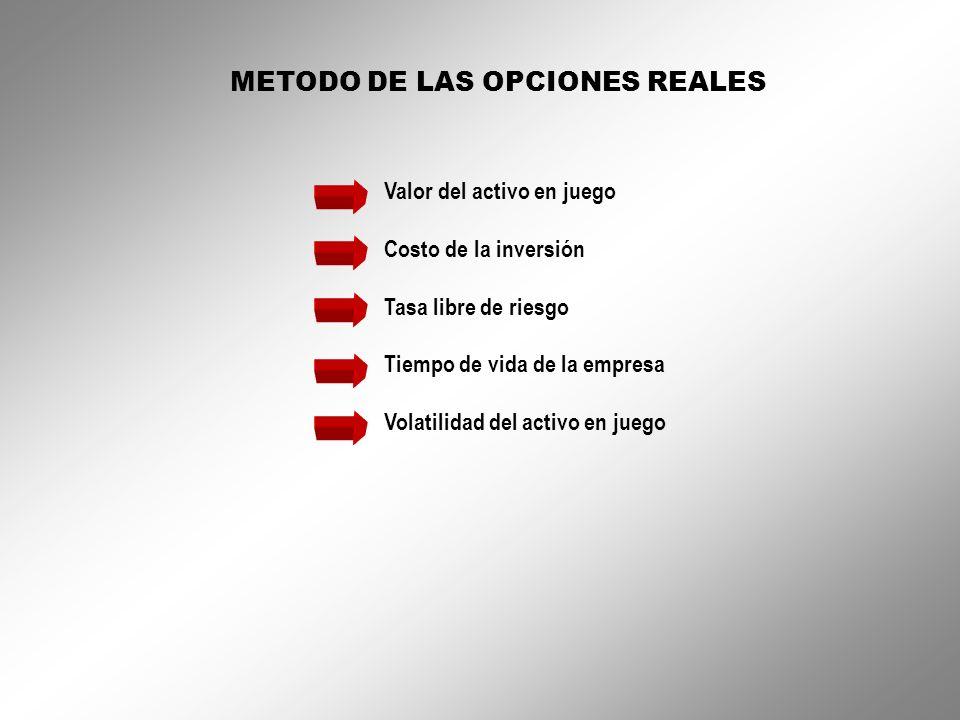 METODO DE LAS OPCIONES REALES