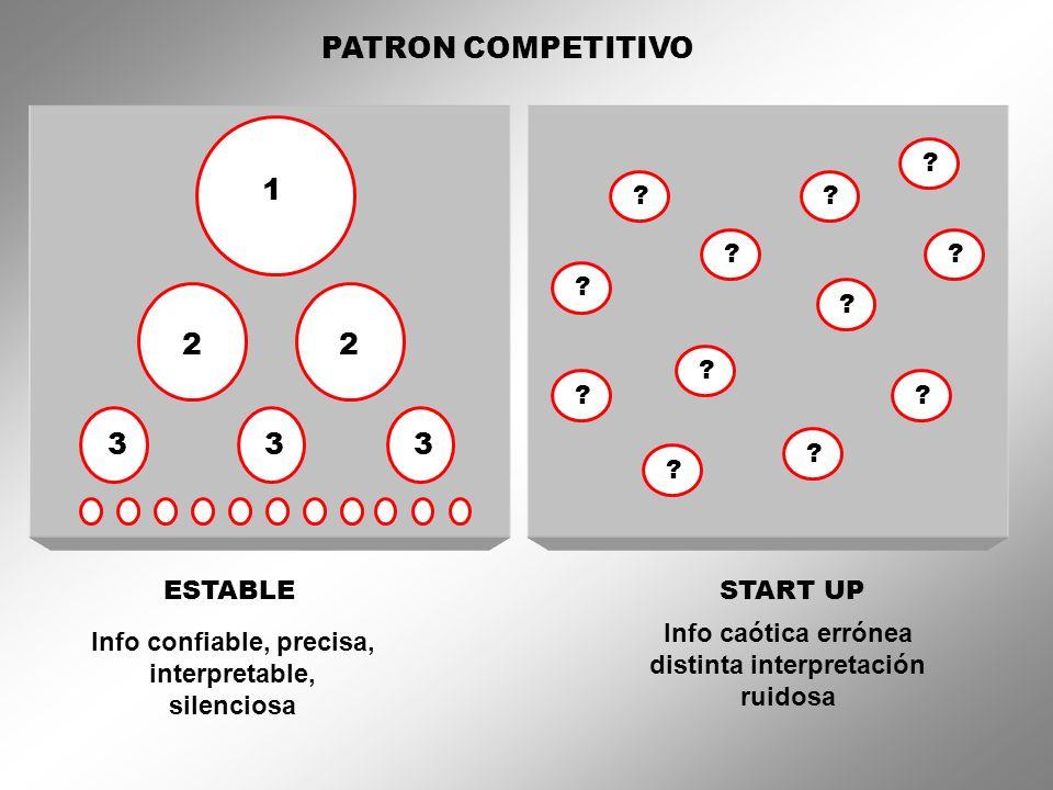 PATRON COMPETITIVOInfo confiable, precisa, interpretable, silenciosa. ESTABLE. 1. 2. 3. Info caótica errónea distinta interpretación ruidosa.