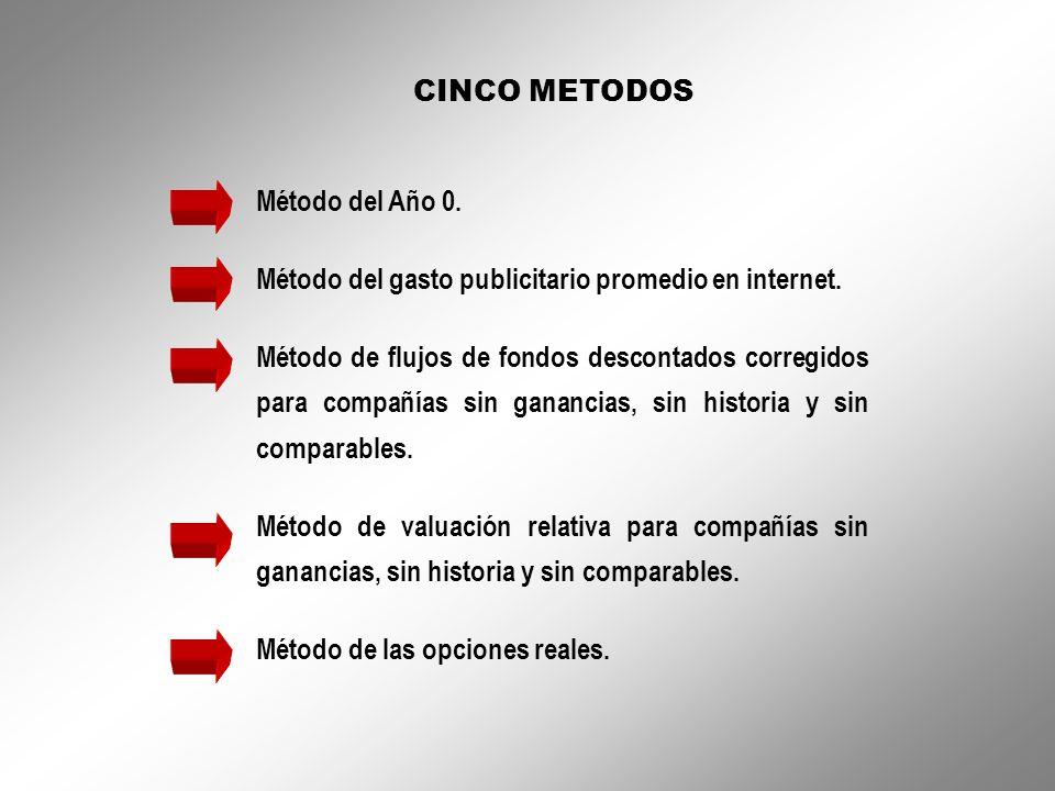 CINCO METODOS Método del Año 0. Método del gasto publicitario promedio en internet.