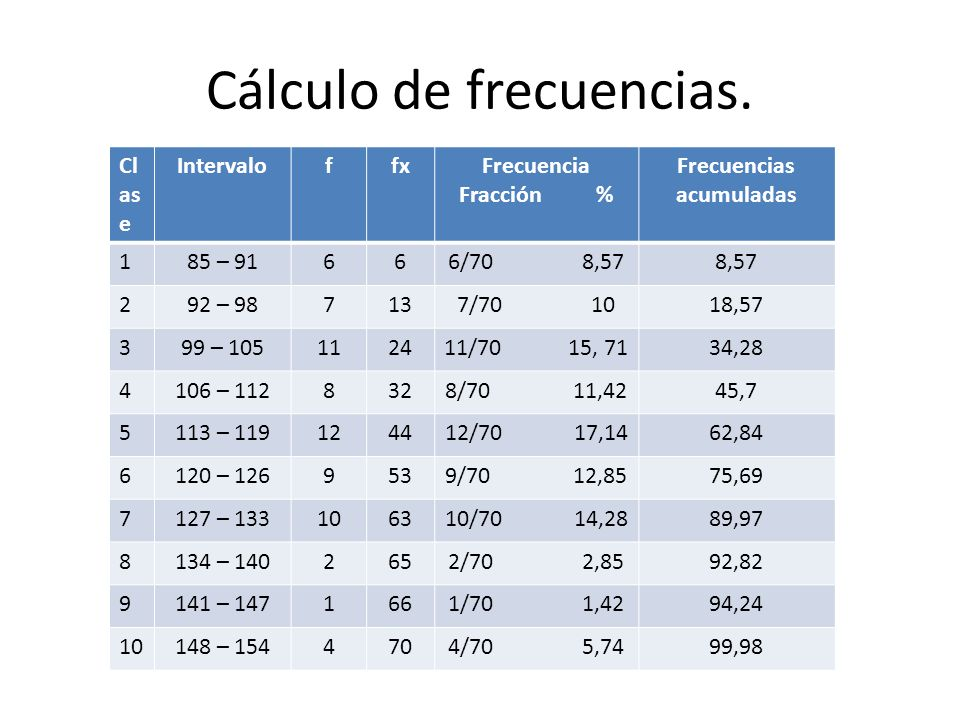 Cálculo de frecuencias.