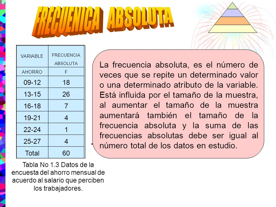 FRECUENICA ABSOLUTAVARIABLE. FRECUENCIA. ABSOLUTA. AHORRO. F. 09-12. 18. 13-15. 26. 16-18. 7. 19-21.