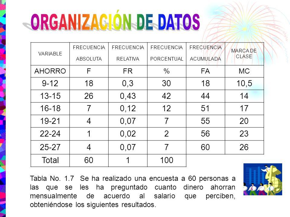 ORGANIZACIÓN DE DATOS 9-12 18 0,3 30 10,5 13-15 26 0,43 42 44 14 16-18