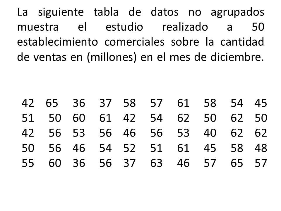 La siguiente tabla de datos no agrupados muestra el estudio realizado a 50 establecimiento comerciales sobre la cantidad de ventas en (millones) en el mes de diciembre.