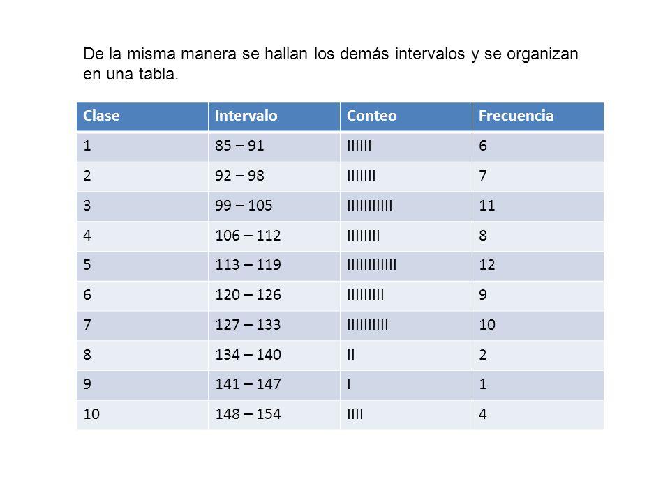 De la misma manera se hallan los demás intervalos y se organizan en una tabla.