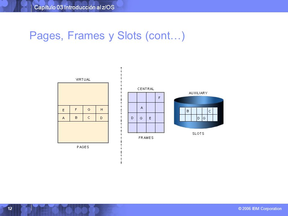 Pages, Frames y Slots (cont…)