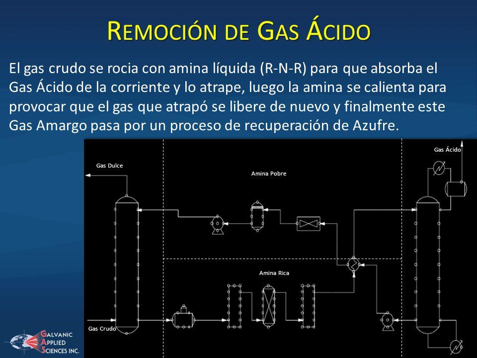 Remoción de Gas Ácido