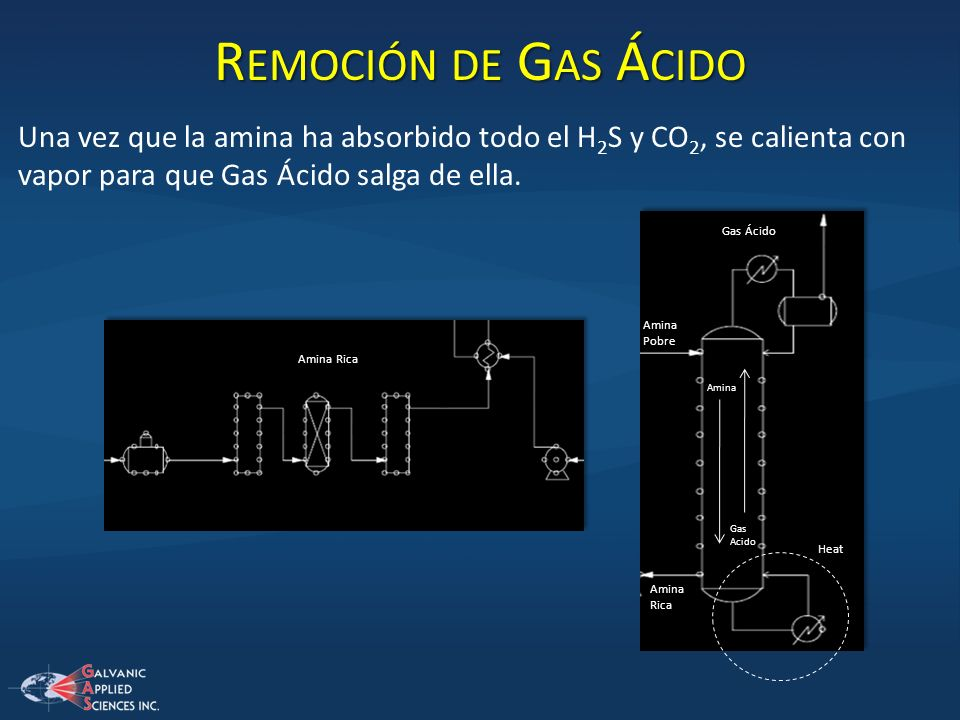 Remoción de Gas ÁcidoUna vez que la amina ha absorbido todo el H2S y CO2, se calienta con vapor para que Gas Ácido salga de ella.