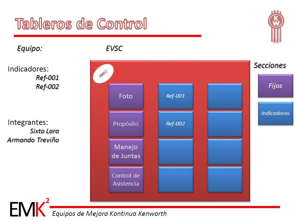 Tableros de Control Equipo: EVSC Secciones Indicadores: Integrantes: