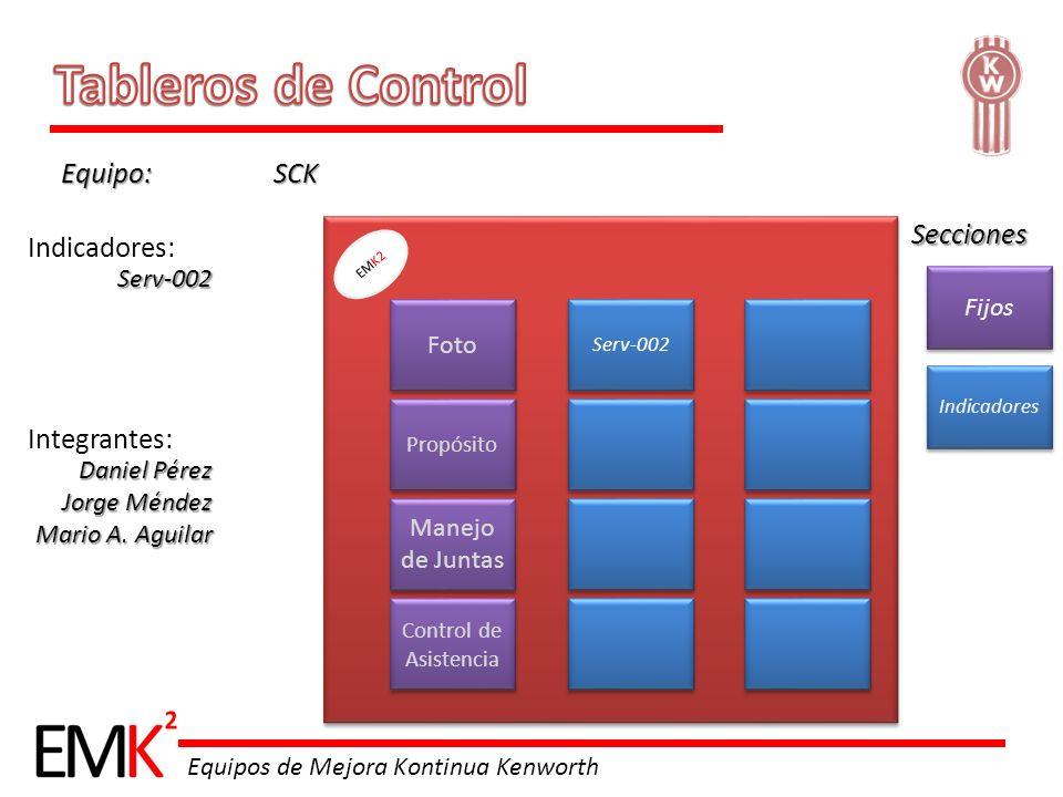 Tableros de Control Equipo: SCK Secciones Indicadores: Integrantes: