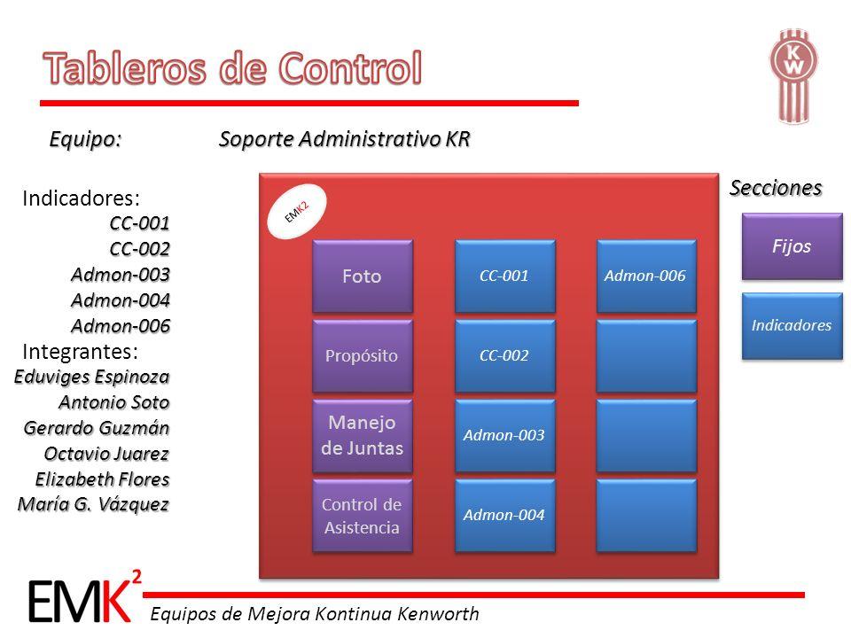 Tableros de Control Equipo: Soporte Administrativo KR Secciones