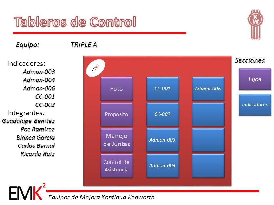 Tableros de Control Equipo: TRIPLE A Secciones Indicadores: