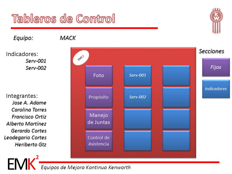 Tableros de Control Equipo: MACK Secciones Indicadores: Integrantes: