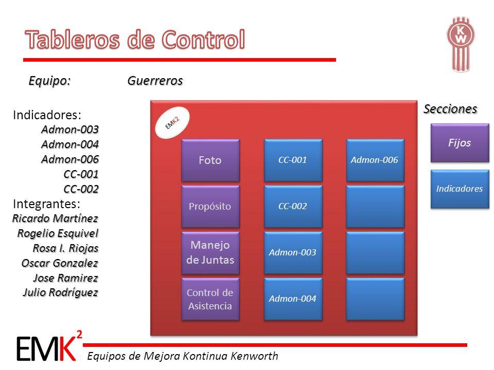 Tableros de Control Equipo: Guerreros Secciones Indicadores: