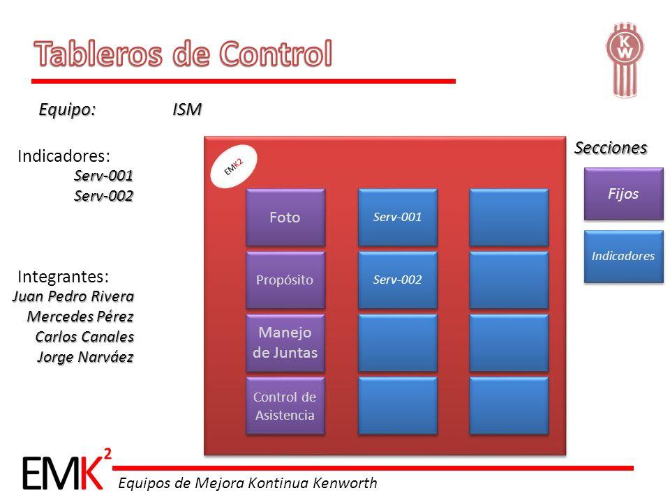 Tableros de Control Equipo: ISM Secciones Indicadores: Integrantes: