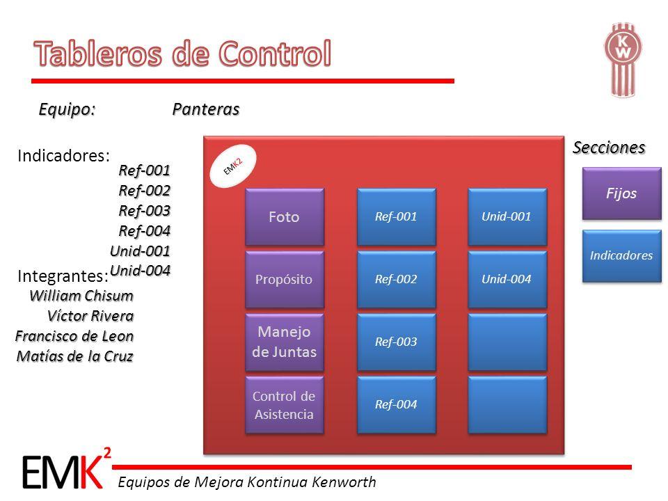 Tableros de Control Equipo: Panteras Secciones Indicadores: