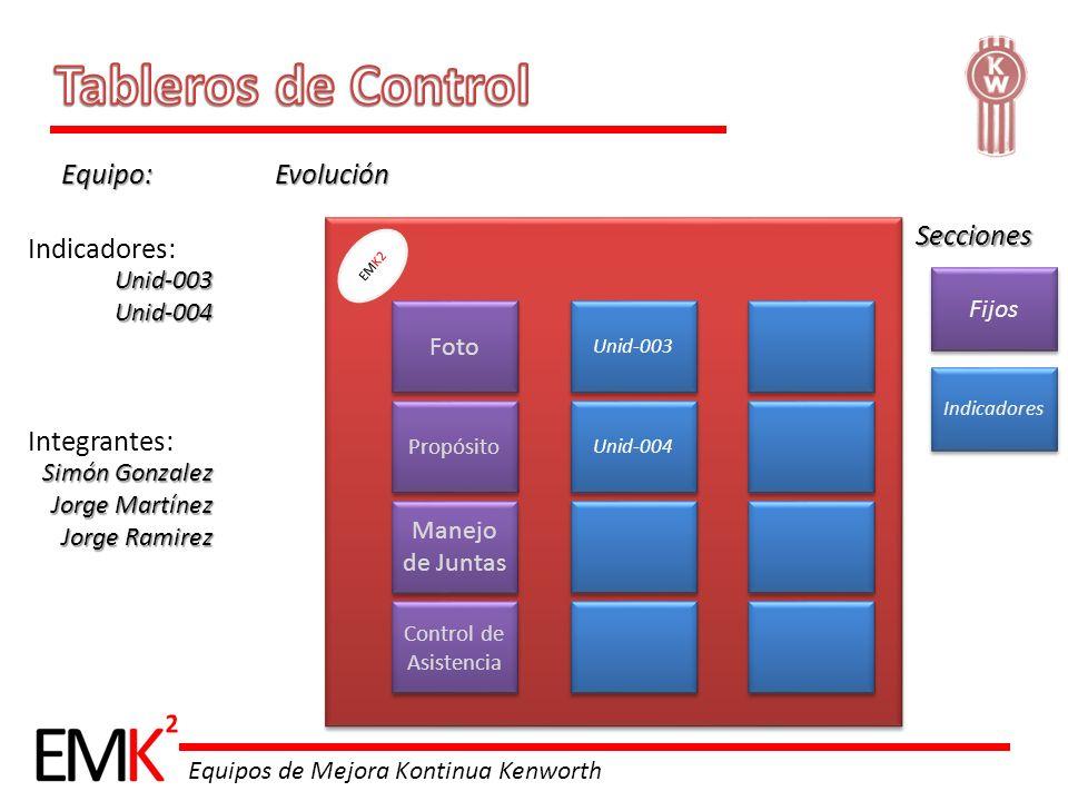 Tableros de Control Equipo: Evolución Secciones Indicadores: