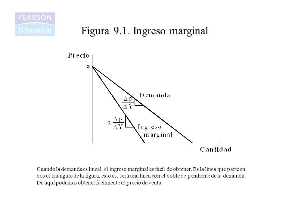 Figura 9.1. Ingreso marginal
