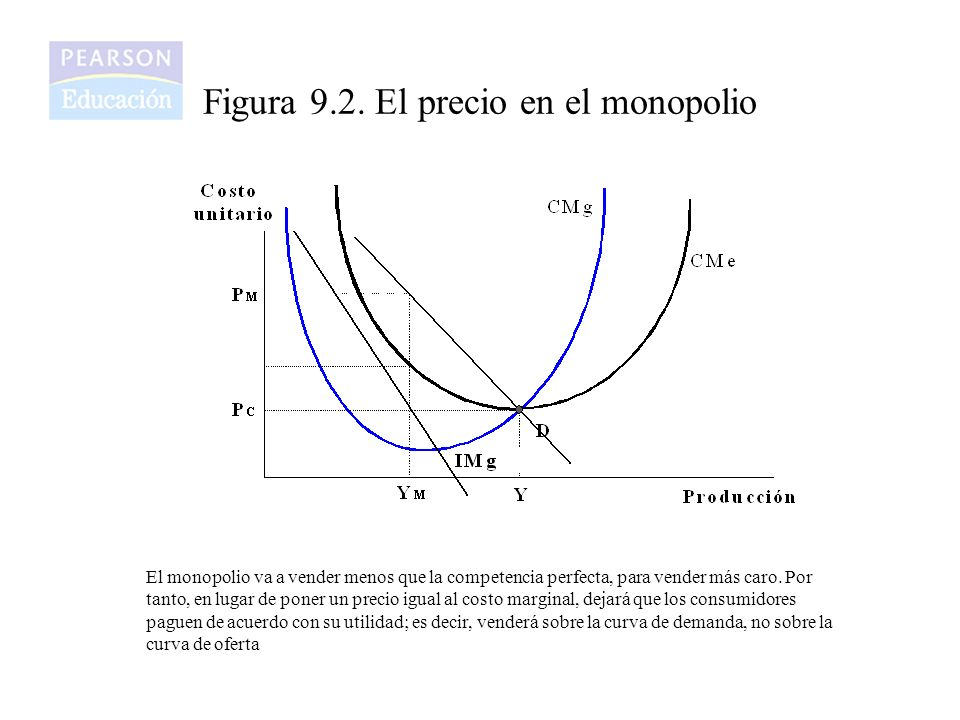 Figura 9.2. El precio en el monopolio