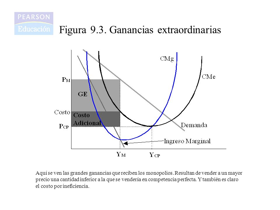 Figura 9.3. Ganancias extraordinarias