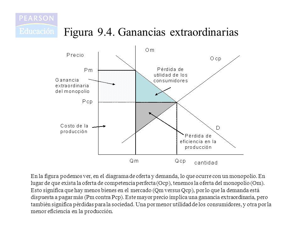 Figura 9.4. Ganancias extraordinarias