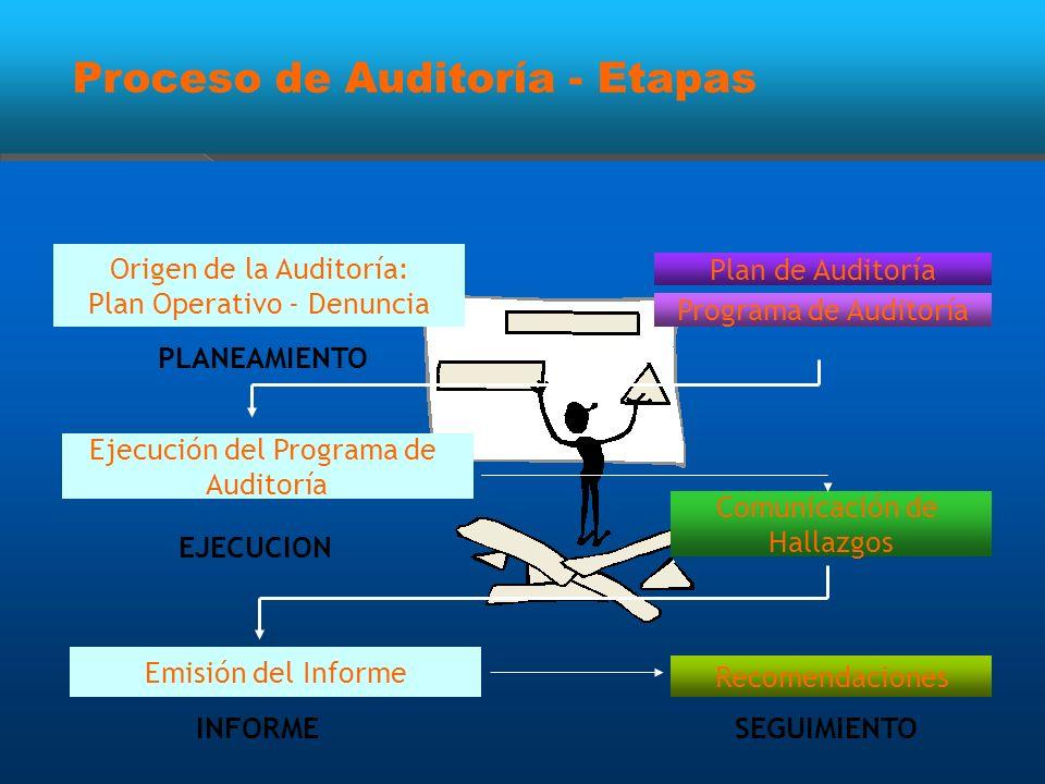 Proceso de Auditoría - Etapas