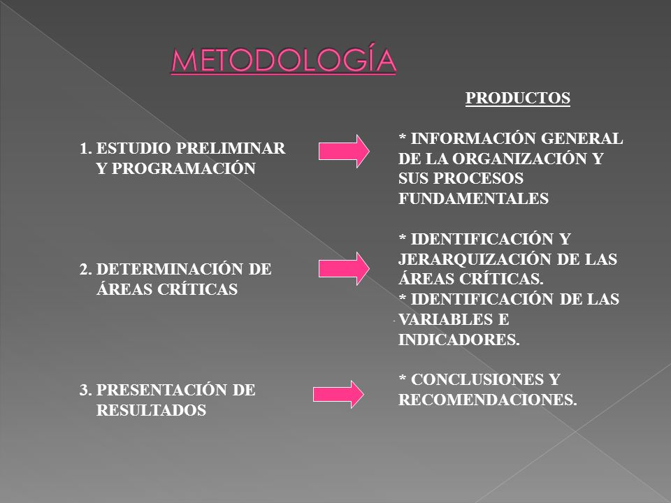 METODOLOGÍA PRODUCTOS