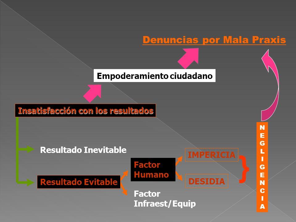 } Denuncias por Mala Praxis Empoderamiento ciudadano