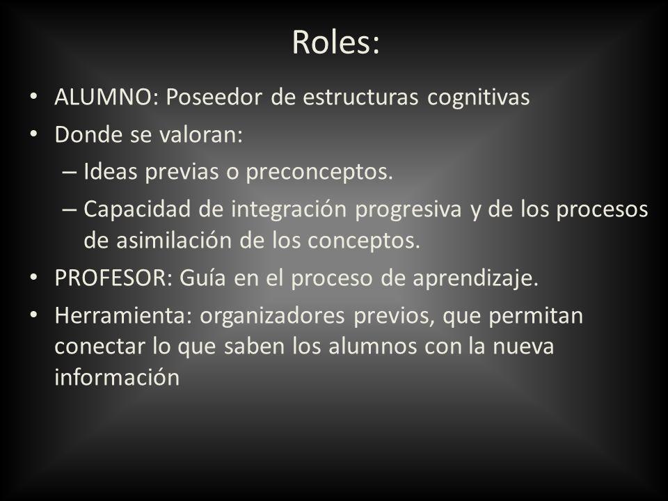 Roles: ALUMNO: Poseedor de estructuras cognitivas Donde se valoran: