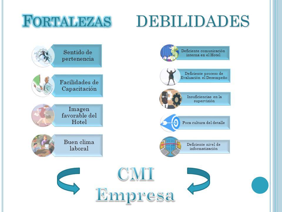 CMI Empresa DEBILIDADES Fortalezas Sentido de pertenencia