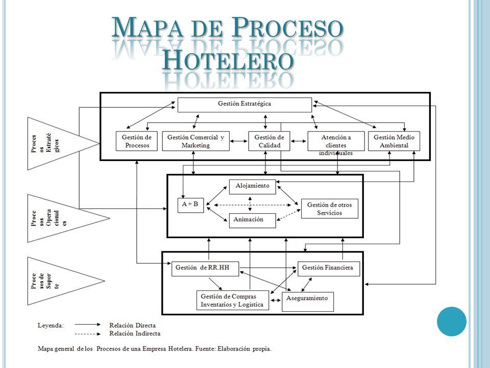 Mapa de Proceso Hotelero