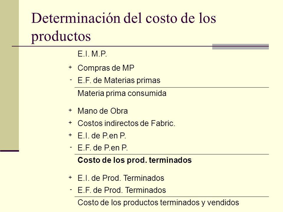 Determinación del costo de los productos