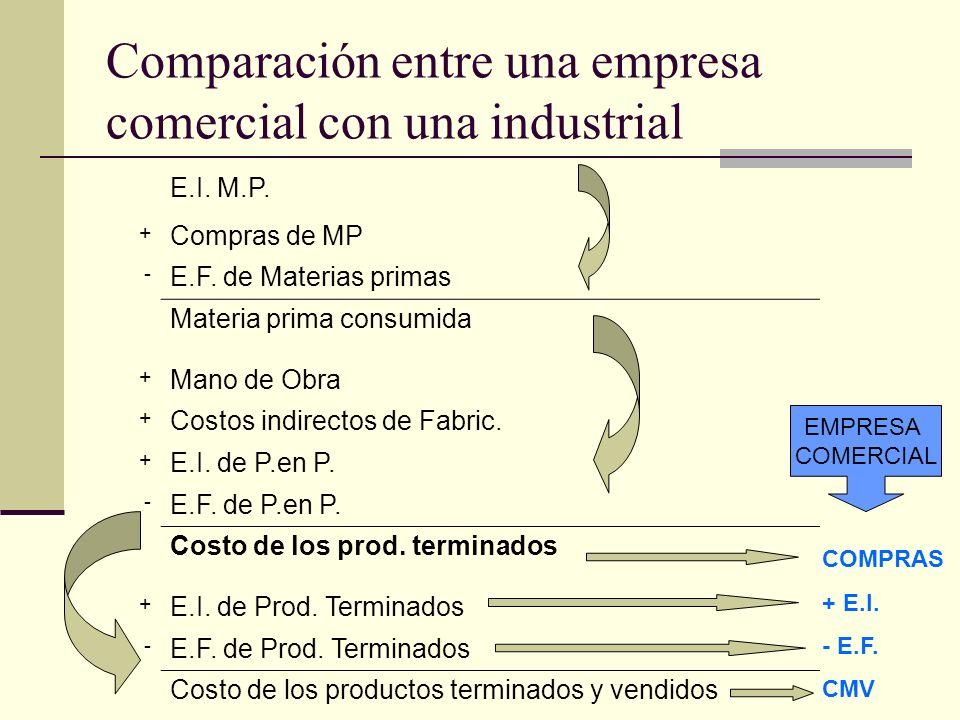 Comparación entre una empresa comercial con una industrial