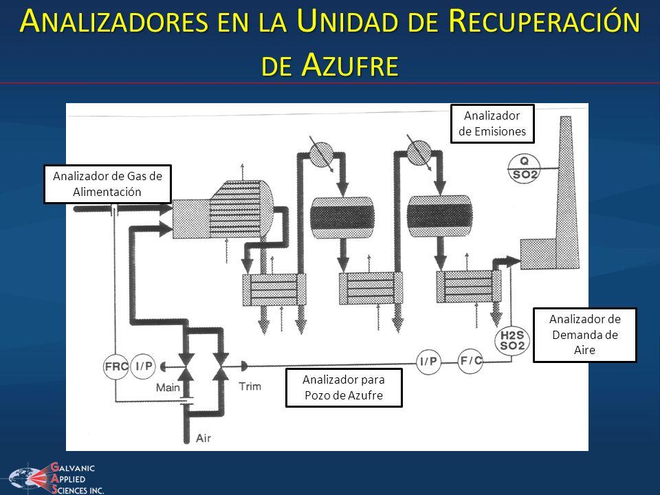 Analizadores en la Unidad de Recuperación de Azufre
