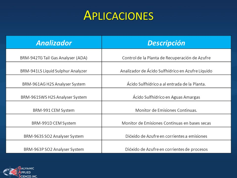 Aplicaciones Analizador Descripción BRM-942TG Tail Gas Analyser (ADA)