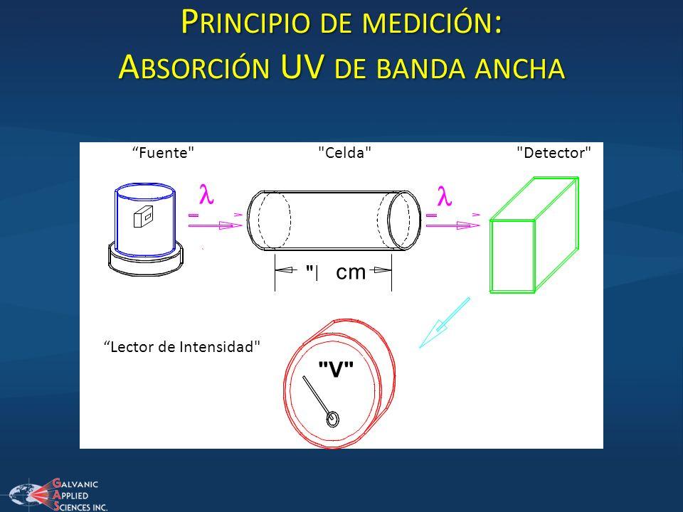 Principio de medición: Absorción UV de banda ancha