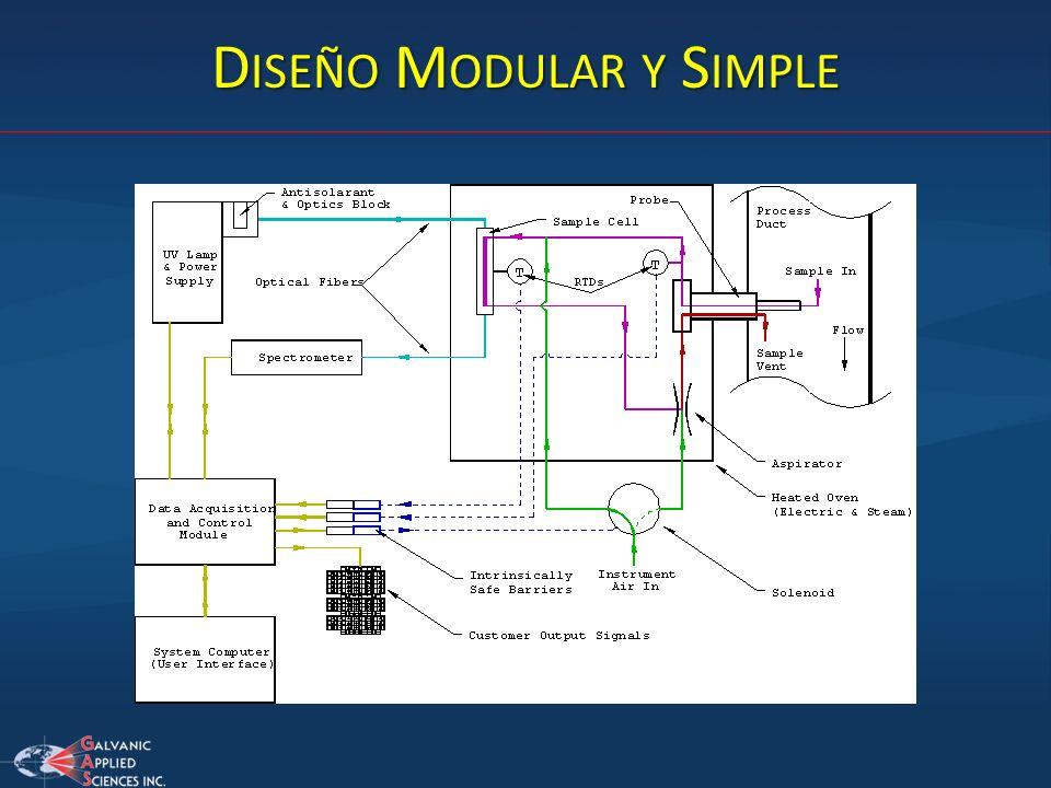 Diseño Modular y Simple