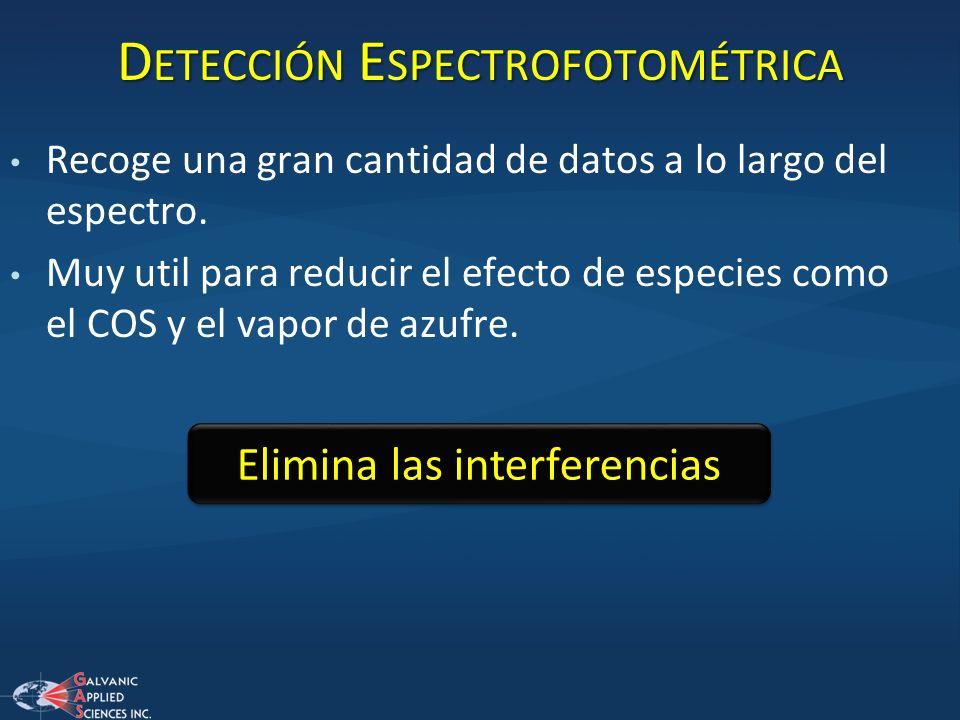 Detección Espectrofotométrica
