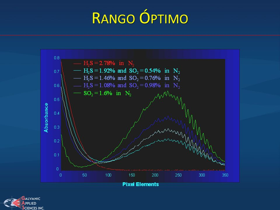 Rango Óptimo Three actual absorbance profiles determined from combined mixtures of H2S and SO2 are presented in this slide.