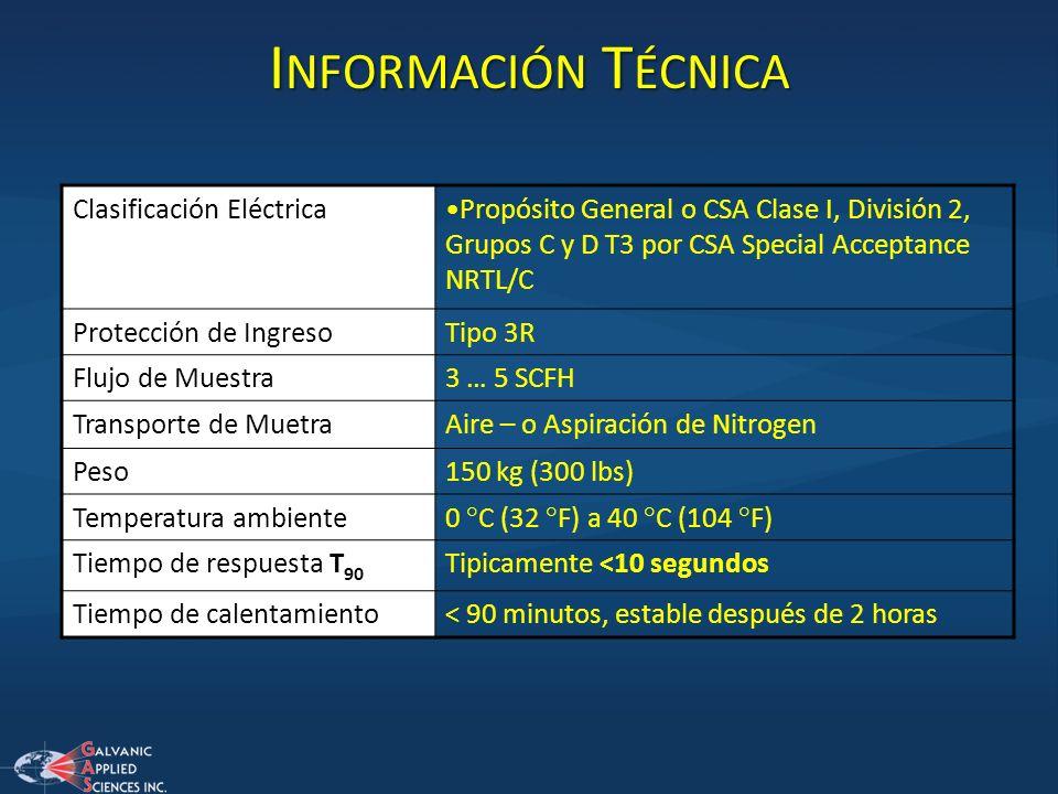 Información Técnica Clasificación Eléctrica