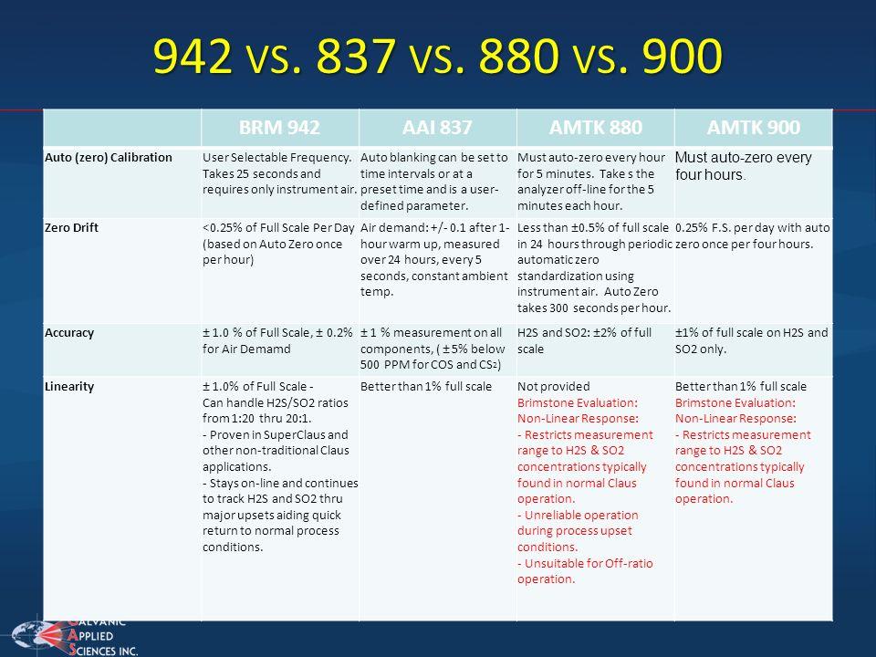 942 vs. 837 vs. 880 vs. 900 BRM 942 AAI 837 AMTK 880 AMTK 900